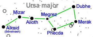 I nomi delle stelle del Grande Carro