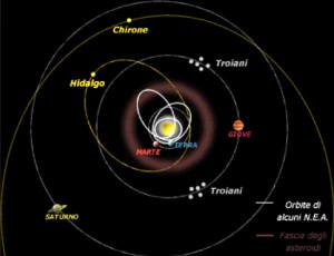 Orbite Astri Asteroidi