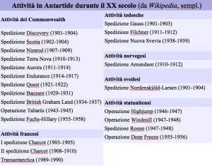 Attività in Antartide XX sec.