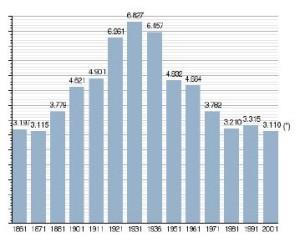 Dalle 3.110 persone del censimento 2001: 1.562 maschile e 1.548 feminile.