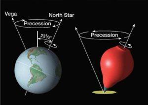 movimento-precessionale-2